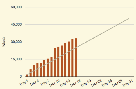 A chart representing my word count for each day.